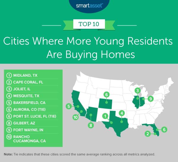 SmartAsset - Top 10 Cities